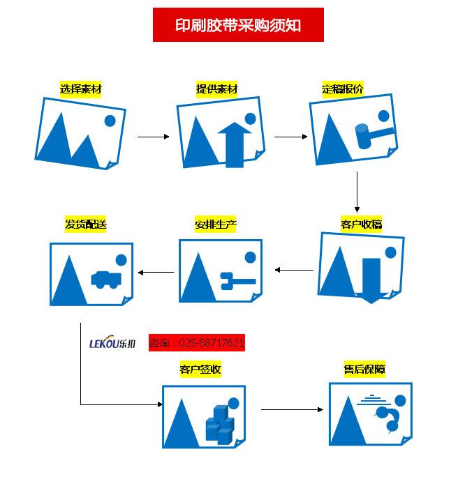 印刷膠帶定做流程